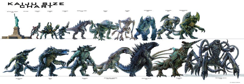Illustration for article titled Kaiju Size Comparison Chart