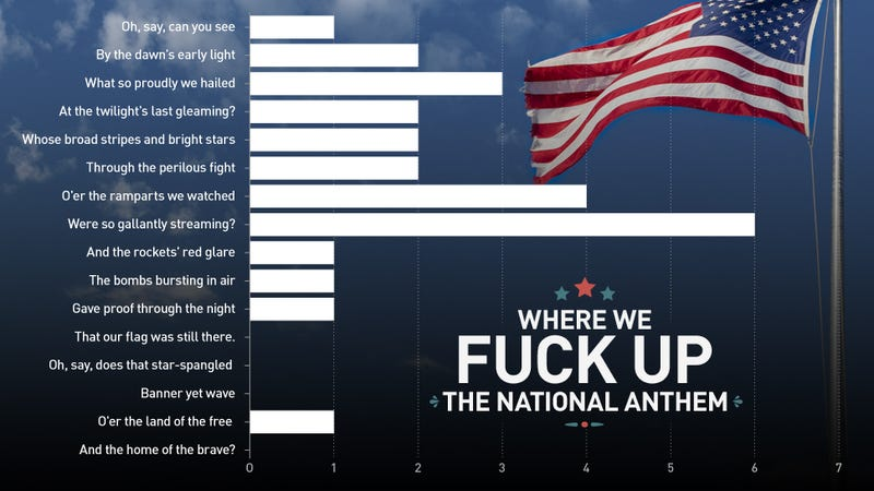 Where Do Singers Screw Up The National Anthem?