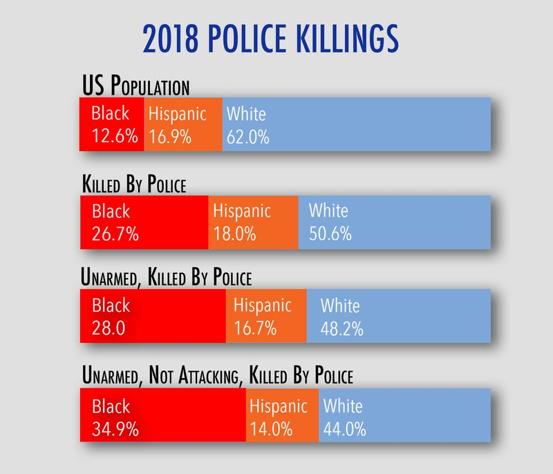 Image result for how many people have the police killed