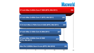 Illustration for article titled The Fastest Mac Ever: The Latest iMac Smokes High-End Mac Pros (Most of the Time)