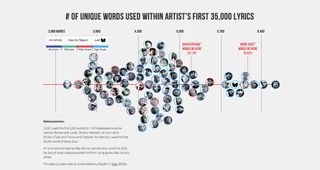 Illustration for article titled Rappers, Ranked By Vocabulary-Size
