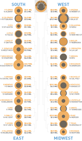 Illustration for article titled Cash Rules? Breaking Down The Budget Mismatches In The NCAA Tournament
