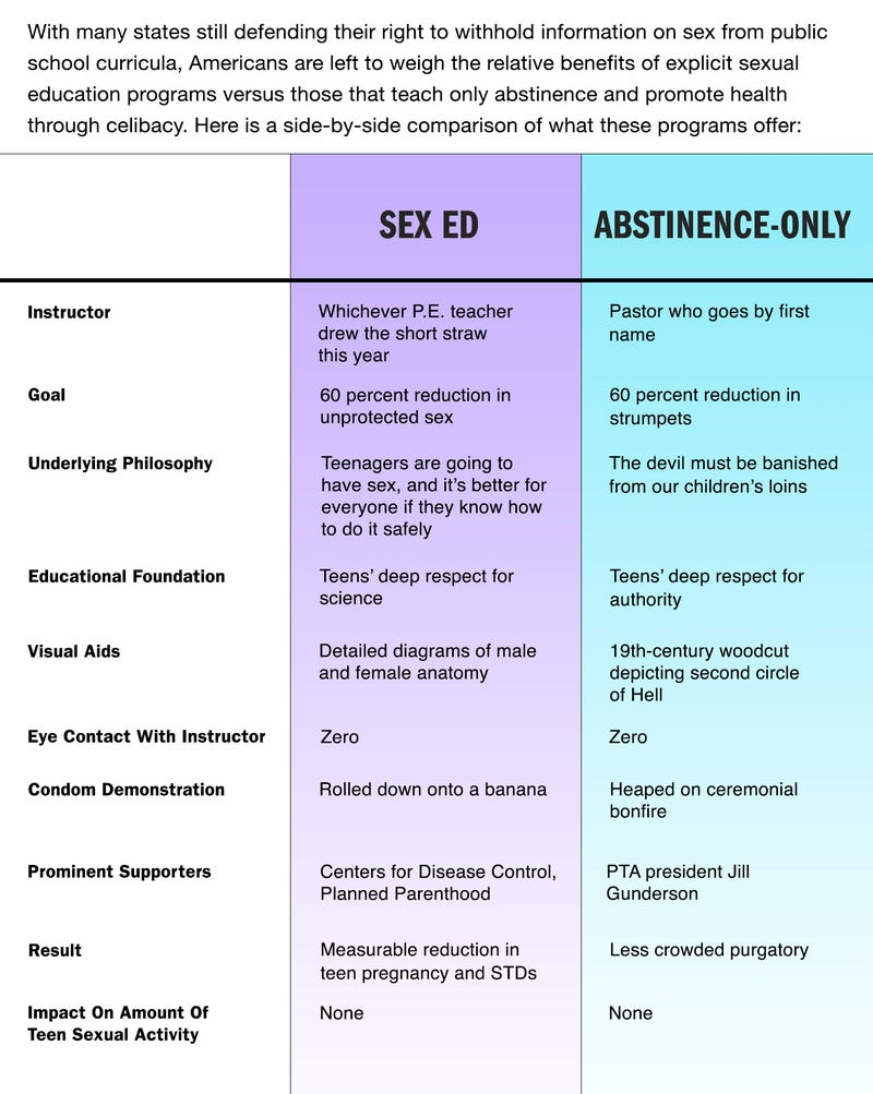 Comprehensive sex ed vs abstinence only