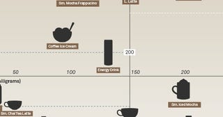 Illustration for article titled The Buzz vs The Bulge Chart Compares Caffeine to Calories
