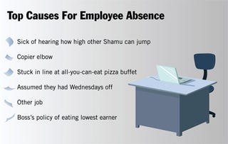 Illustration for article titled Top Reasons For Employee Absence