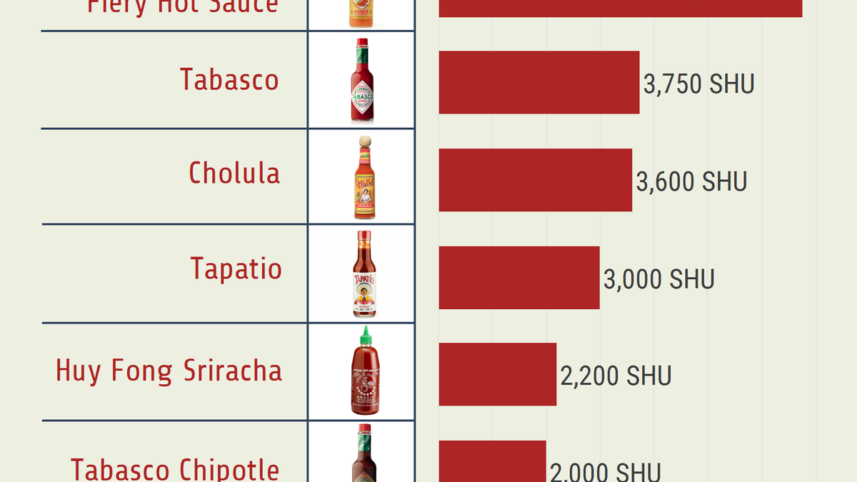 This Handy Chart Ranks Hot Sauces by Scovilles