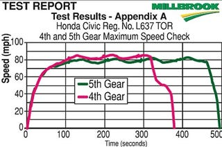 Illustration for article titled Driver Beats 98 MPH Speeding Ticket By Proving Honda Civic Can Only Hit 85 MPH