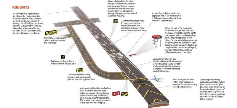 This Is What All The Signs And Symbols At The Airport Runway Mean