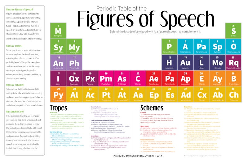 Illustration for article titled Improve Your Writing with This Periodic Table of the Figures of Speech