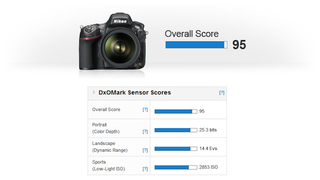 Illustration for article titled Camera Benchmarkers DxOMark Say the Nikon D800 Has the Best Sensor Ever... For Now