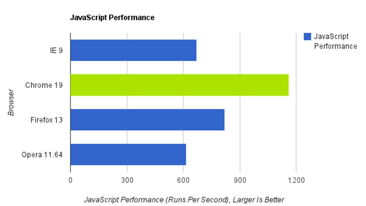 Browser Speed Tests: Chrome 19, Firefox 13, Internet