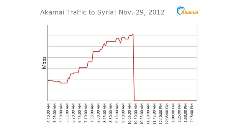 Illustration for article titled Syria Just Turned off The Internet (Updated)