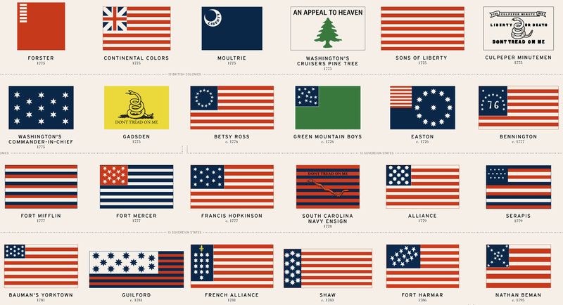 Illustration for article titled 48 American Flags That Came Before Today's Stars and Stripes