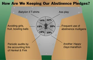 Illustration for article titled How Are We Keeping Our Abstinence Pledges?