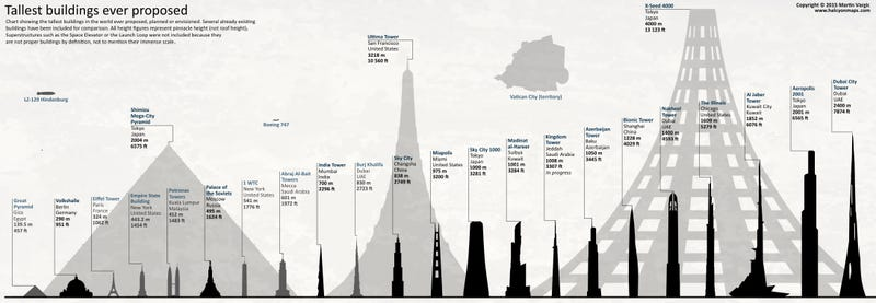 Illustration for article titled Neat chart shows the tallest planned buildings in history