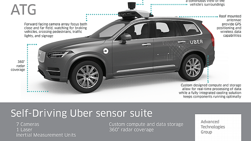 Illustration for article titled Uber's Autonomous Test Cars Lagged Behind Competitors Before The Arizona Crash: Report