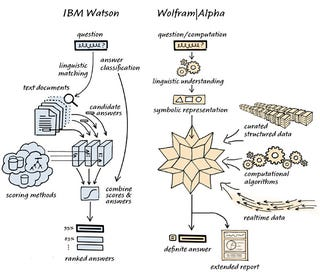 Illustration for article titled The Difference Between Watson and Wolfram|Alpha