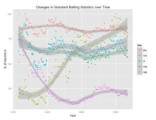 Illustration for article titled How Baseball Batting Stats Have Changed In Every Era, In One Chart