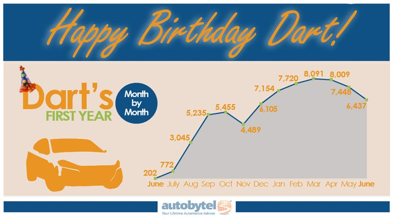 Illustration for article titled The Dodge Dart turned one year old last month