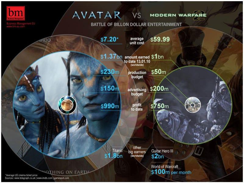 Illustration for article titled The Billion-Dollar Video Game vs The Billion-Dollar Movie