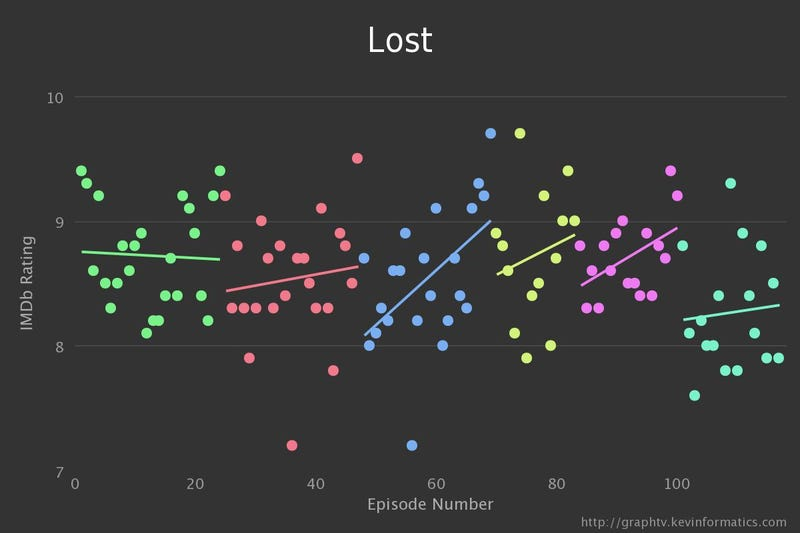 Illustration for article titled These Graphs Show Precisely When Your Favorite TV Show Went Downhill