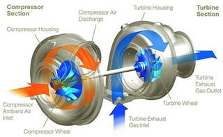Illustration for article titled How Does Turbocharging Work?