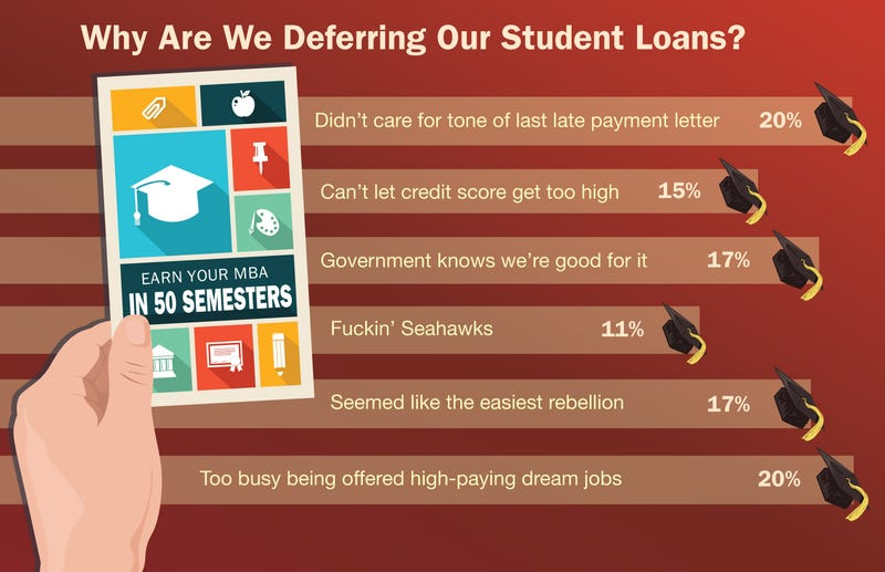 Illustration for article titled Why Are We Deferring Our College Loans?