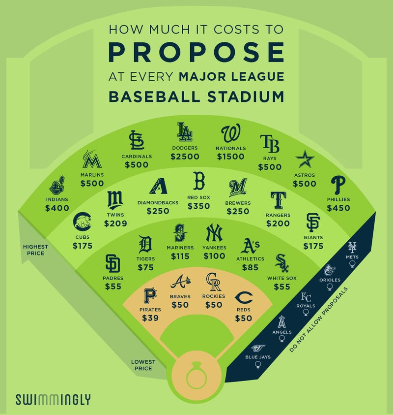how much does it cost to propose in each mlb ballpark