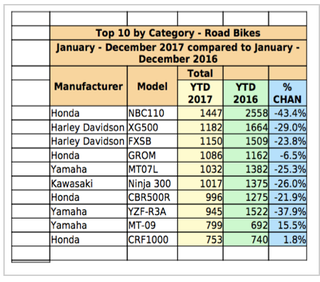 Illustration for article titled 2017 motorcycle sales figures for Australia