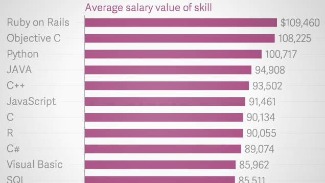 these are the highest paying programming skills to have on your resume - Skills To Have On A Resume