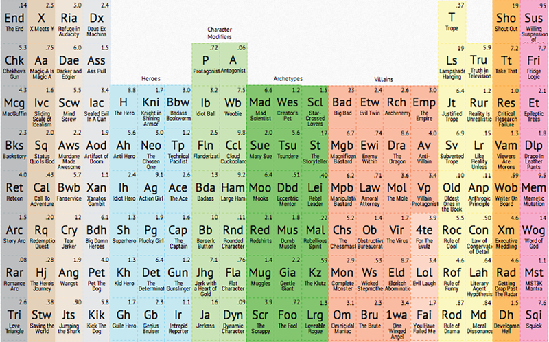 Illustration for article titled Let This Periodic Table Of Storytelling Destroy Your Writer's Block