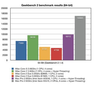 Illustration for article titled 27-inch iMac Benchmarks: Core i7 vs. Core i5