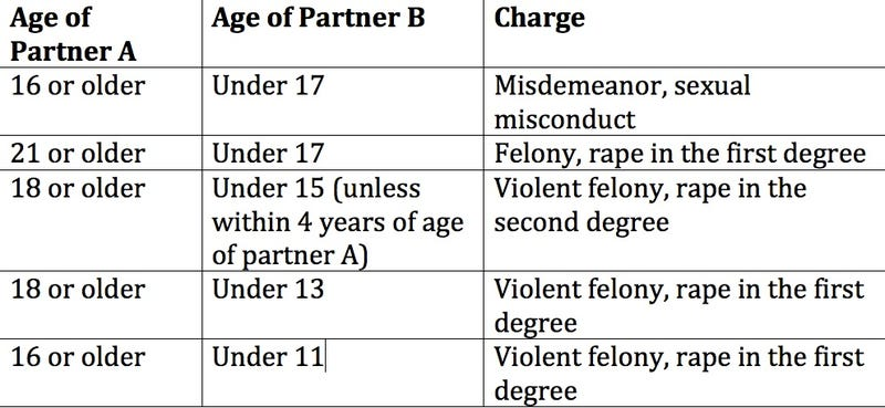 Age Of Consent To go to Dating In Canada