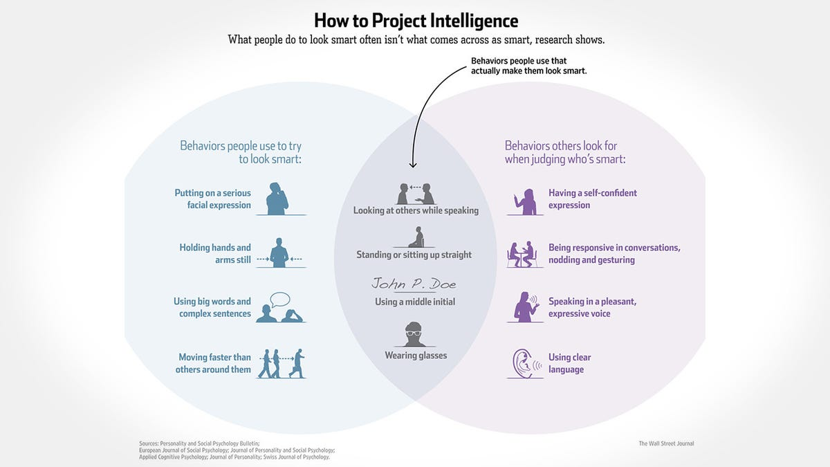 This venn diagram explains how to actually project intelligence pooptronica Choice Image