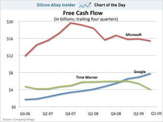 Illustration for article titled CHART OF THE DAY: Google's Massive Cash Flow In Context II