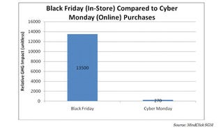 Illustration for article titled Black Friday Emits 50x More CO2 Than Cyber Monday