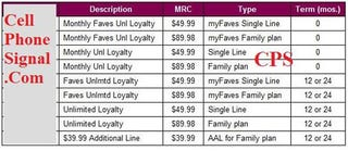Illustration for article titled T-Mobile to Offer Loyal Users $50 Unlimited Talk Plan?