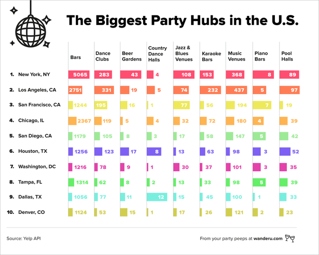 The 20 Best Places to Party In the U.S.
