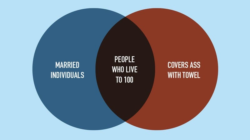 Venn diagram about marriage, death, and covering your ass.