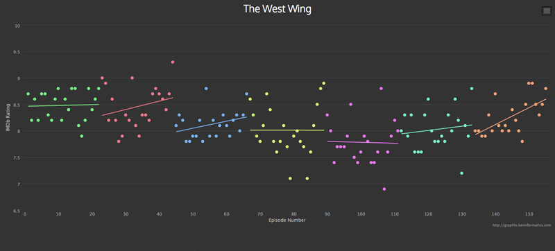 Illustration for article titled Check the TV Ratings of Any Show on IMDB Using This Cool Data Viz Tool