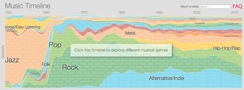 Illustration for article titled Google Charts the History of Modern Music