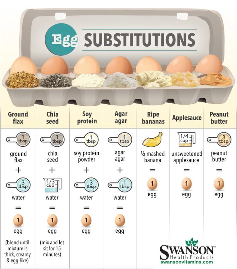 This Cheat Sheet Shows the Best Egg Substitutes for Baking
