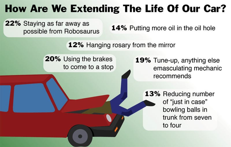 Illustration for article titled How Are We Extending The Life Of Our Car?
