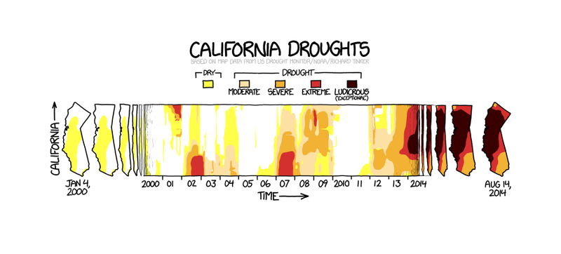 Illustration for article titled The Easiest Way to Understand How Bad California's Drought Really Is