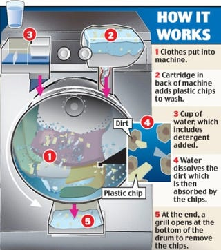 Illustration for article titled One Wash, One Cup of Water: Nearly Waterless Washing Machine Invented
