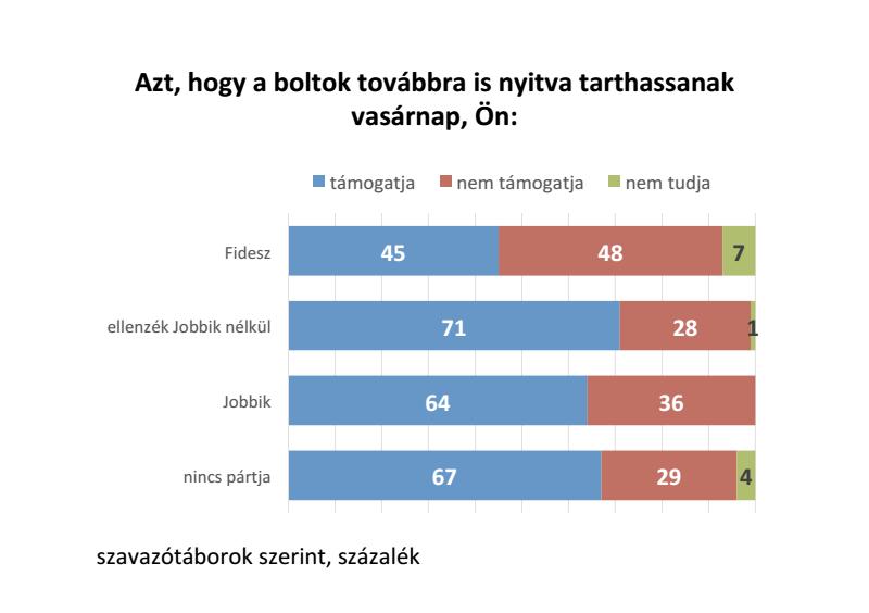 Illustration for article titled Saját táborát is megosztotta a Fidesz a boltbezárással
