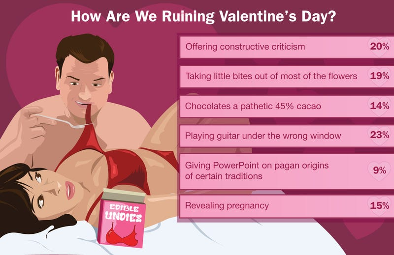Illustration for article titled How Are We Ruining Valentine's Day?