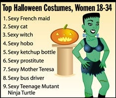 Illustration for article titled Top Halloween Costumes, Women 18-34