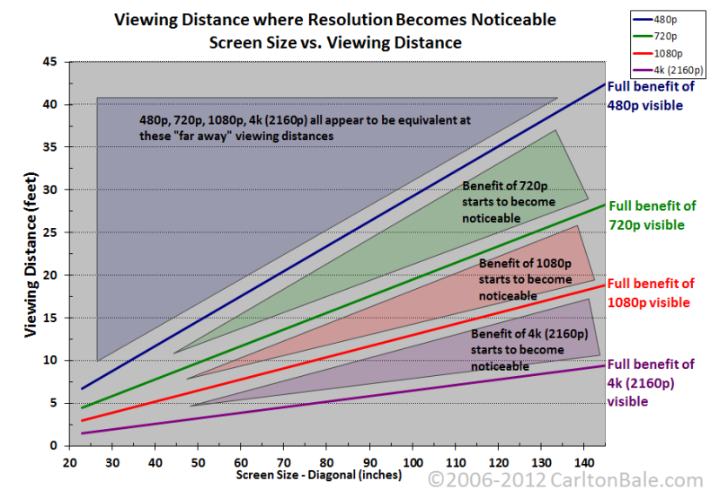 Illustration for article titled Can You Tell the Difference Between 720p, 1080p, and 4K? This Chart Can Tell You