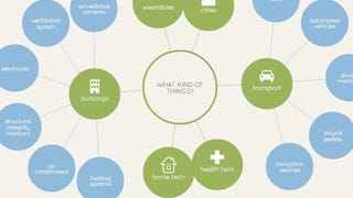 Illustration for article titled Learn About the Internet of Things with This Interactive Visualization